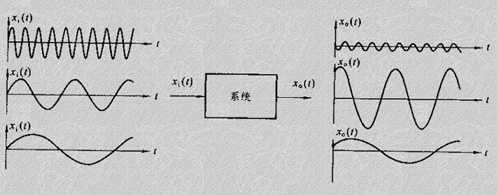特性图飞将频率特性的幅值